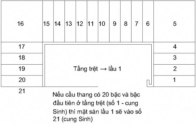 Tính số bậc thang theo Sinh- Trụ- Hoại- Diệt: